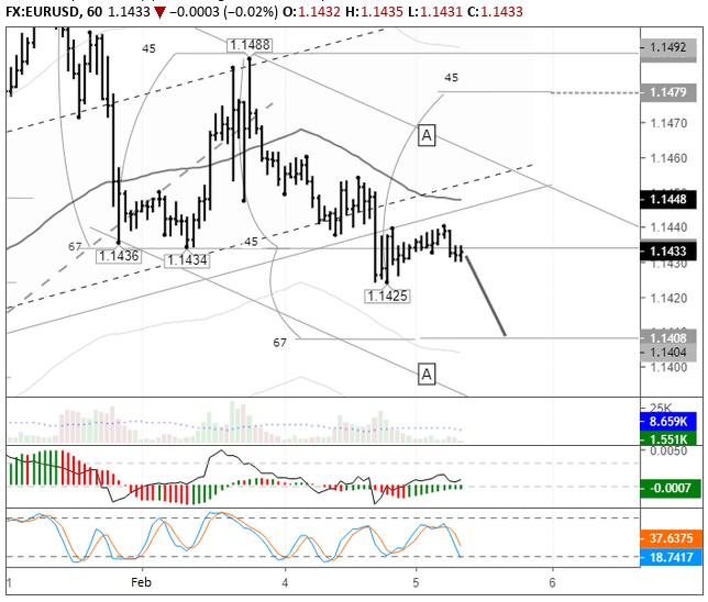 EURUSD hourly chart